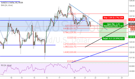 XAUUSD: GOLD - Breakout the simple way to trade