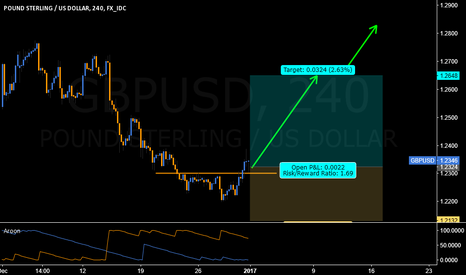 GBPUSD: ACCUMULATION IN GBPUSD COULD SEE IT SOARING