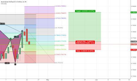 AUDUSD: AUD/USD Bullish 2618 pattern formation.