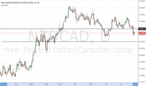 NZDCAD: NZDCAD some room to the downside