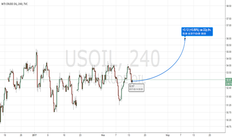 USOIL: USOIL New Buy