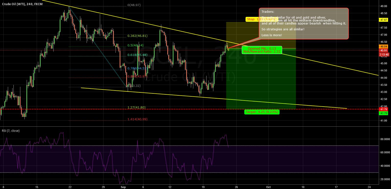 Oil: need to drop down from the downtrendline too!