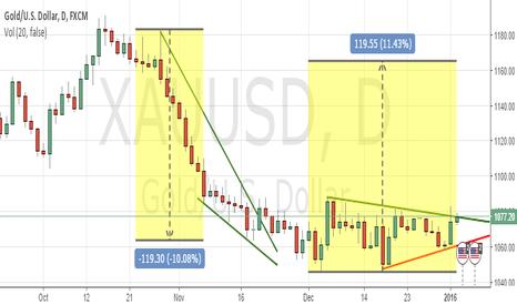 XAUUSD: Gold daily analysis