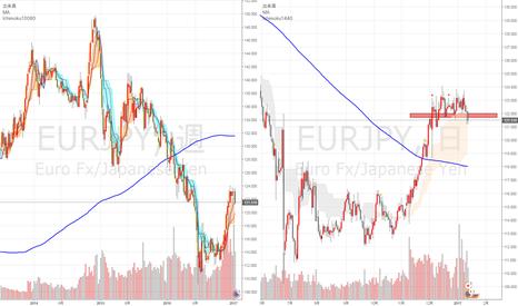 EURJPY: 過去20日安値を更新できるか?