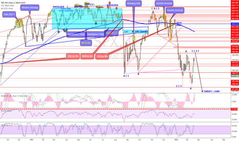SPX: ABC correction is about to an END