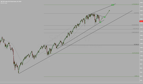 SPX500: SP500 Buy The Dips!!?
