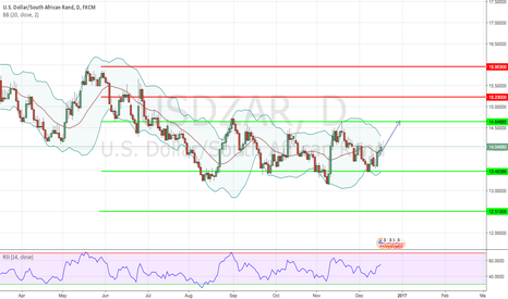 USDZAR: USD/ZAR ST: our next up target stands at 14.646