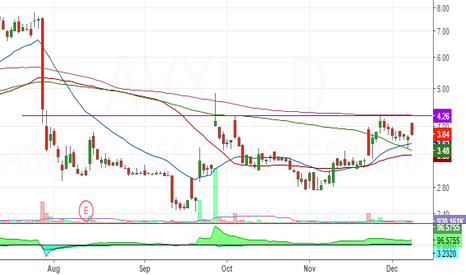 AVXL: multi month breakout and revival patter