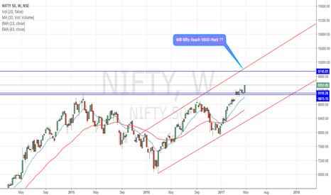 NIFTY: Nifty Heading 9800 ??