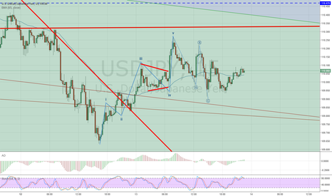 USDJPY: usd appear to form 5 wave up