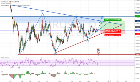 EURUSD: EU Rejected in Uptrendline, going for the step #5