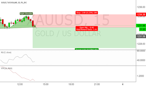 XAUUSD: Gold head and shoulders