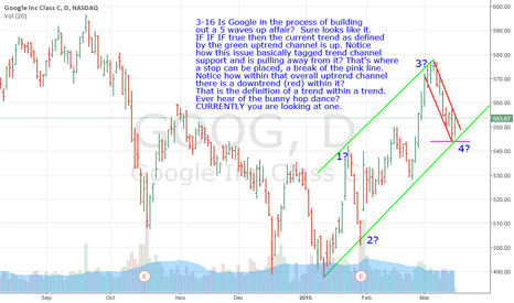 GOOG: GOOG- The Trend Is Your Friend As Defined By The Green Lines.