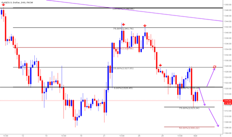 XAUUSD: Gold Plan for October 3rd 2016