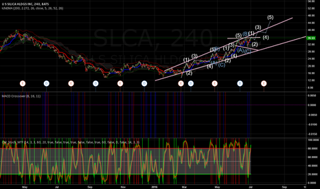 SLCA: US Silica - 4HR / Daily - Long