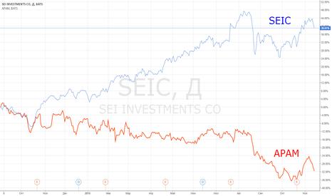 SEIC: Идея парной торговли: SEIC vs APAM.