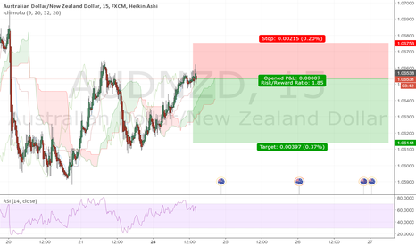 AUDNZD: AUDNZD making those pips it's a Sell!