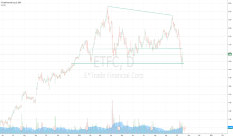 ETFC: ETFC recovering before the big collapse