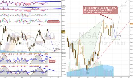 NGAS: Short NGAS below $2.955 to $2.50, then Long