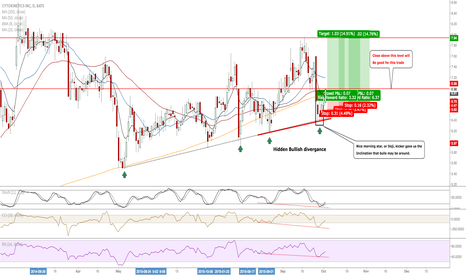 CYTK: CYTK: Longs From This Area Anticipated Short Term #Divergance