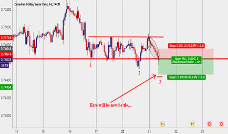 CADCHF: CAD CHF * SHORT TIME