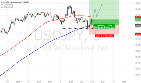 USDJPY: Long at USD JPY