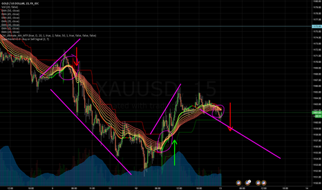 XAUUSD: Short Pattern Based on Converging MA's