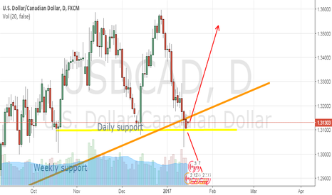 USDCAD: USDCAD, probably long