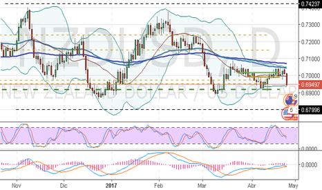 NZDUSD: NZD/USD: dólar está esperando el soporte de la Fed de EE.UU.