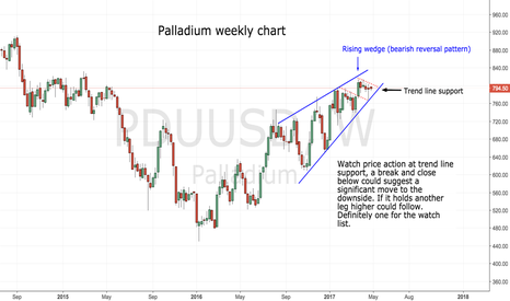 PDUUSD: Rising wedge on the weekly