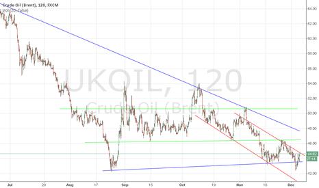 UKOIL: Brent - half-year trends
