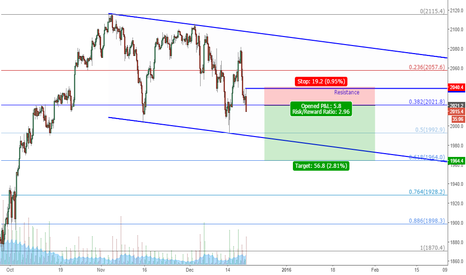 SPX500: Downside Pressure remains Strong