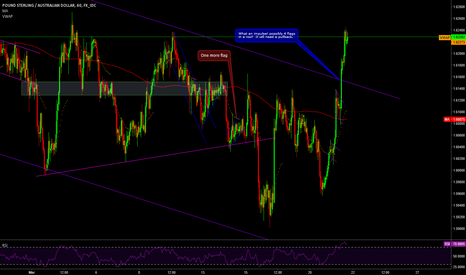 GBPAUD: Playing the pullback, low risk