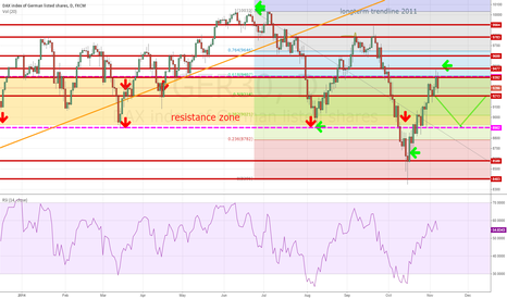 GER30: DAX : GER30 new lower top ? or bigger resistance zone ?
