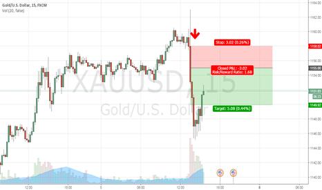XAUUSD: Gold trade sell at 1155