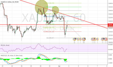 XAUUSD: Another chance to short XAUUSD