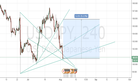 USDJPY: i expect bounce at this level.