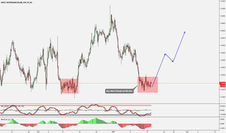 EURAUD: EURAUD Buy when it BO the BOX.
