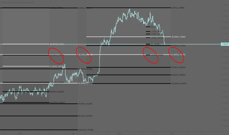 GBPCAD: GBPCAD: Some lines, some circles