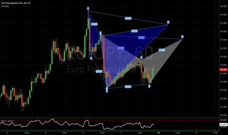 EURJPY: EUR/JPY 60M 2 patterns