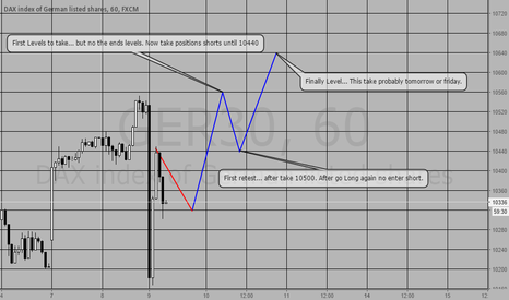 GER30: DAX week prediction.