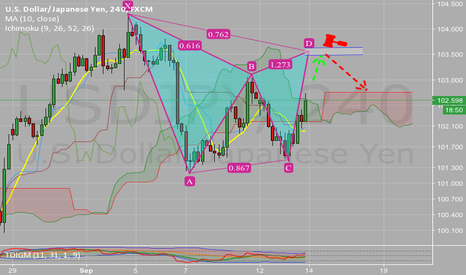 USDJPY: USDJPY shot gartley
