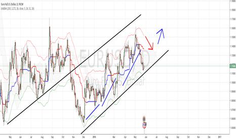 EURUSD: Trend lines with IchiEMA indicator.