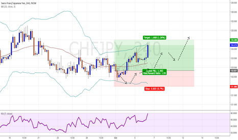 CHFJPY: $CHFJPY still long after 6 days ...