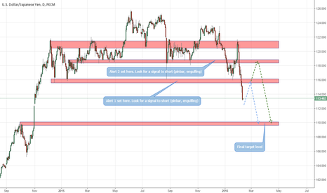 USDJPY: Path of least resistance in USDJPY