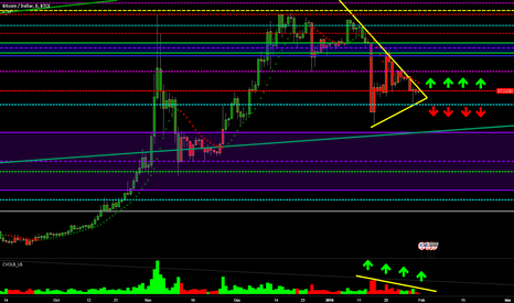 BTCUSD: $BTCUSD BULL/BEAR OPPORTUNITY OUT OF WEDGE