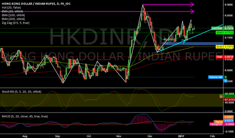 HKDINR: HKDINR @ daily @ currently less than 1% udner all-time highs