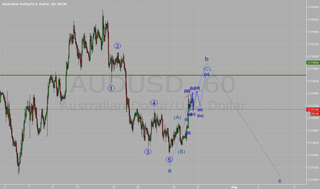 AUDUSD: find the entry