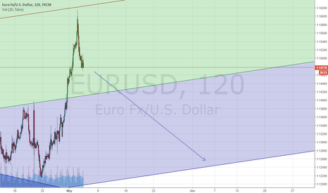 EURUSD: Eur/Usd Sell TP1:1250