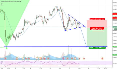 GBPJPY: GBPJPY: Symmetrical Triangle setup